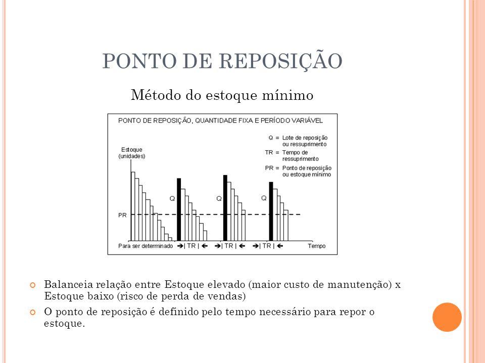 PONTO DE REPOSIÇÃO Método do estoque mínimo Balanceia relação entre Estoque elevado (maior custo de manutenção) x Estoque baixo (risco de perda de ven
