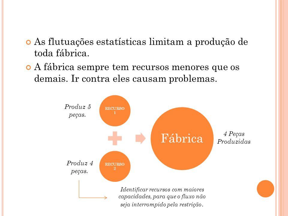 As flutuações estatísticas limitam a produção de toda fábrica. A fábrica sempre tem recursos menores que os demais. Ir contra eles causam problemas. R