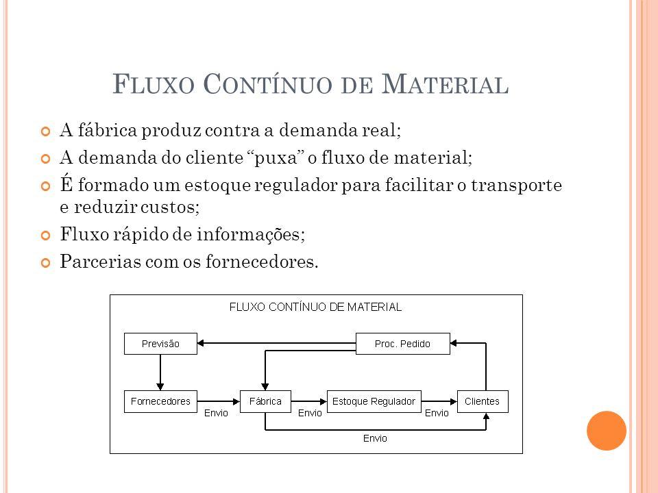 F LUXO C ONTÍNUO DE M ATERIAL A fábrica produz contra a demanda real; A demanda do cliente puxa o fluxo de material; É formado um estoque regulador pa