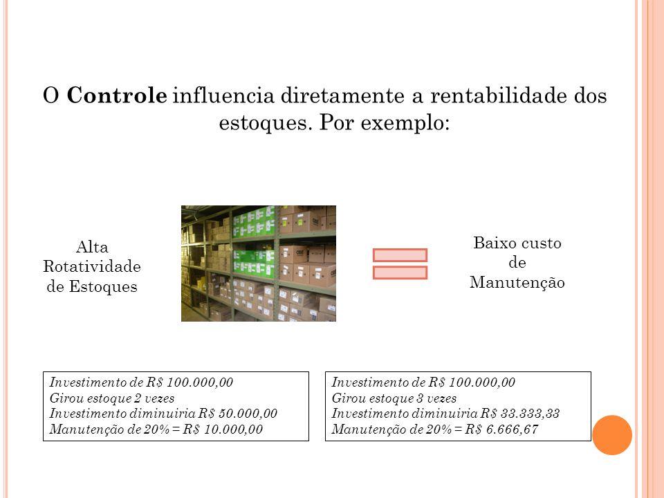O Controle influencia diretamente a rentabilidade dos estoques. Por exemplo: Alta Rotatividade de Estoques Baixo custo de Manutenção Investimento de R