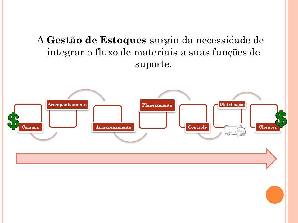 A Gestão de Estoques surgiu da necessidade de integrar o fluxo de materiais a suas funções de suporte. CompraAcompanhamento Armazenamento Planejamento