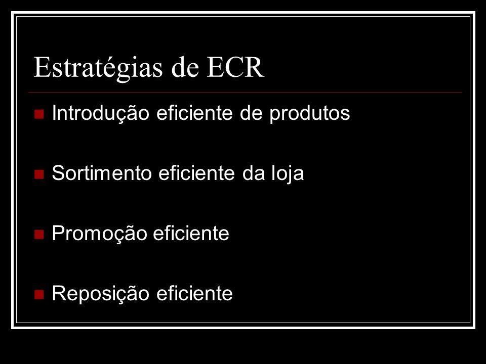Estratégias de ECR Introdução eficiente de produtos Sortimento eficiente da loja Promoção eficiente Reposição eficiente