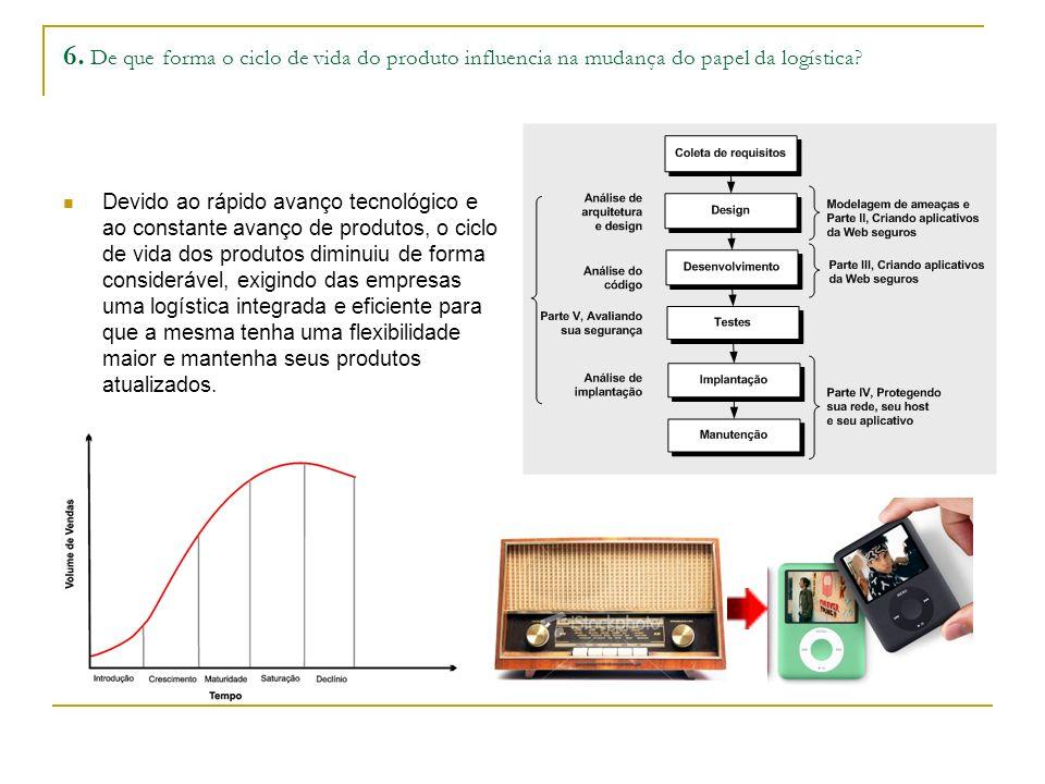 6. De que forma o ciclo de vida do produto influencia na mudança do papel da logística.