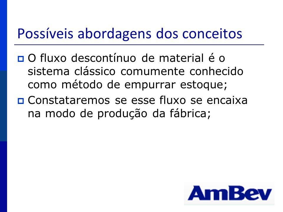Possíveis abordagens dos conceitos O fluxo descontínuo de material é o sistema clássico comumente conhecido como método de empurrar estoque; Constatar