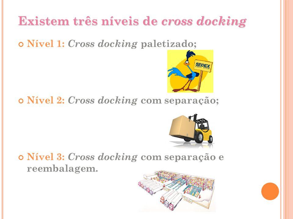 Existem três níveis de cross docking Nível 1: Cross docking paletizado; Nível 2: Cross docking com separação; Nível 3: Cross docking com separação e r
