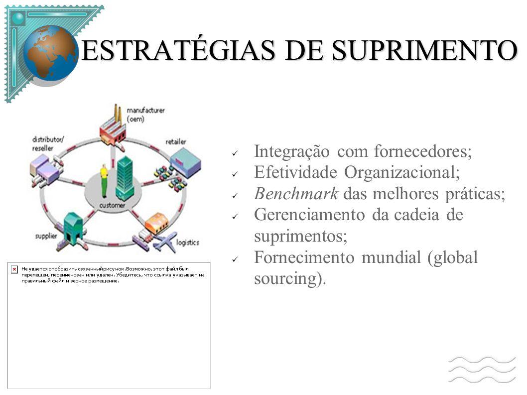 ESTRATÉGIAS DE SUPRIMENTO Integração com fornecedores; Efetividade Organizacional; Benchmark das melhores práticas; Gerenciamento da cadeia de suprimentos; Fornecimento mundial (global sourcing).