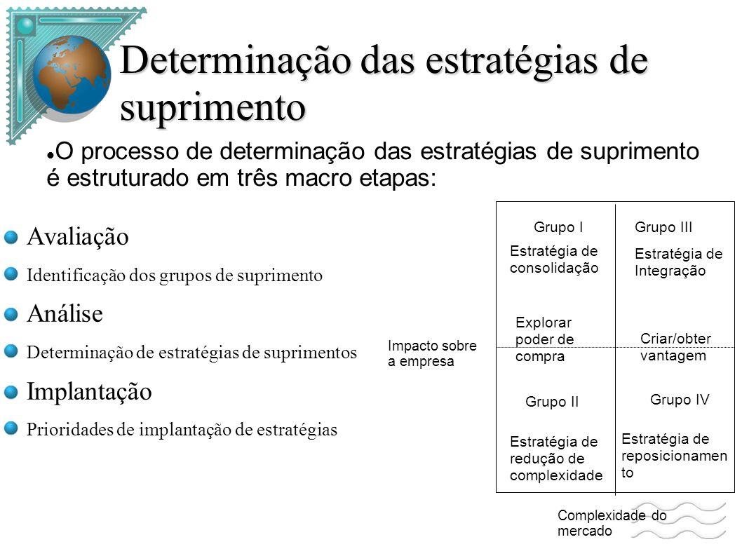 Determinação das estratégias de suprimento Avaliação Identificação dos grupos de suprimento Análise Determinação de estratégias de suprimentos Implantação Prioridades de implantação de estratégias O processo de determinação das estratégias de suprimento é estruturado em três macro etapas: Complexidade do mercado Impacto sobre a empresa Grupo I Grupo II Grupo III Grupo IV Estratégia de redução de complexidade Estratégia de reposicionamen to Estratégia de consolidação Estratégia de Integração Explorar poder de compra Criar/obter vantagem