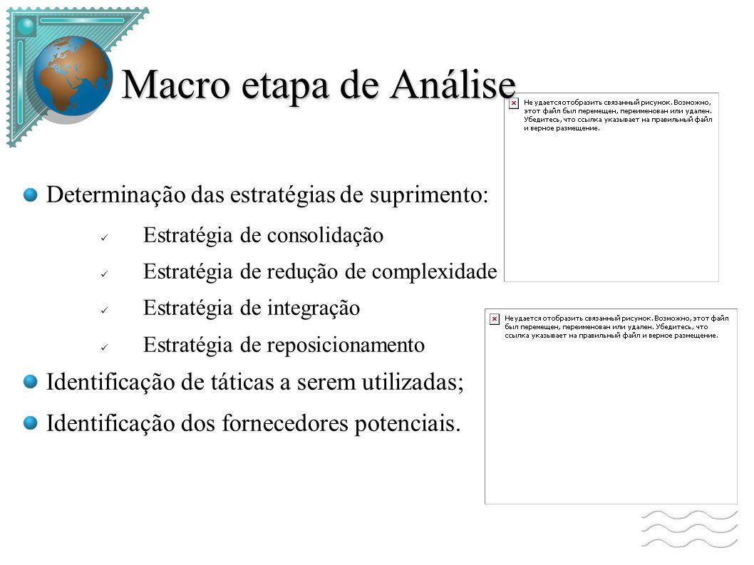 Macro etapa de Análise Determinação das estratégias de suprimento: Estratégia de consolidação Estratégia de redução de complexidade Estratégia de integração Estratégia de reposicionamento Identificação de táticas a serem utilizadas; Identificação dos fornecedores potenciais.