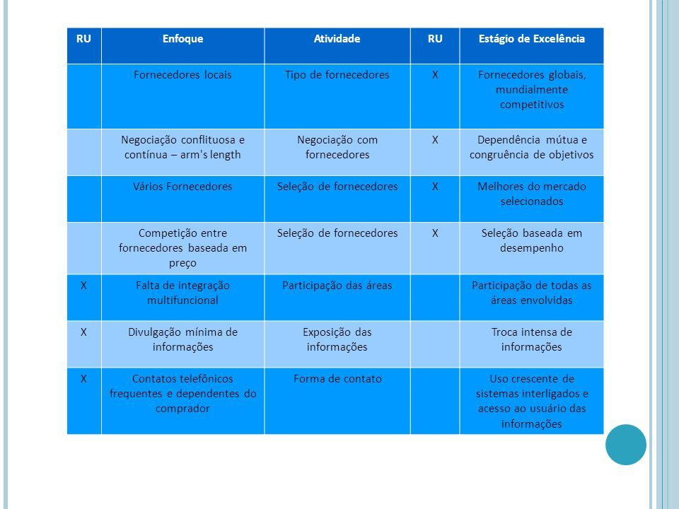 RUEnfoqueAtividadeRUEstágio de Excelência Fornecedores locaisTipo de fornecedoresX Fornecedores globais, mundialmente competitivos Negociação conflituosa e contínua – arm s length Negociação com fornecedores X Dependência mútua e congruência de objetivos Vários FornecedoresSeleção de fornecedoresX Melhores do mercado selecionados Competição entre fornecedores baseada em preço Seleção de fornecedoresX Seleção baseada em desempenho X Falta de integração multifuncional Participação das áreas Participação de todas as áreas envolvidas X Divulgação mínima de informações Exposição das informações Troca intensa de informações XContatos telefônicos frequentes e dependentes do comprador Forma de contatoUso crescente de sistemas interligados e acesso ao usuário das informações