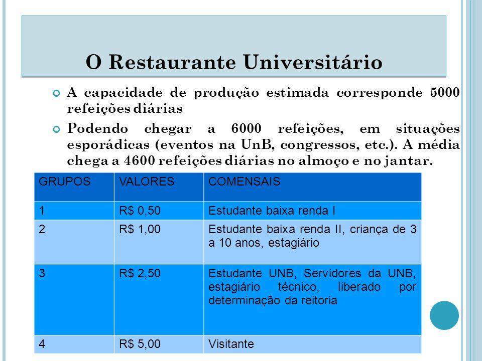 A capacidade de produção estimada corresponde 5000 refeições diárias Podendo chegar a 6000 refeições, em situações esporádicas (eventos na UnB, congressos, etc.).