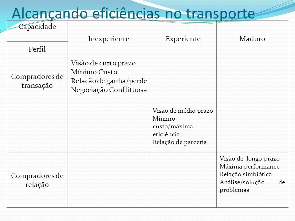 Alcançando eficiências no transporte Capacidade InexperienteExperienteMaduro Perfil Compradores de transação Visão de curto prazo Mínimo Custo Relação