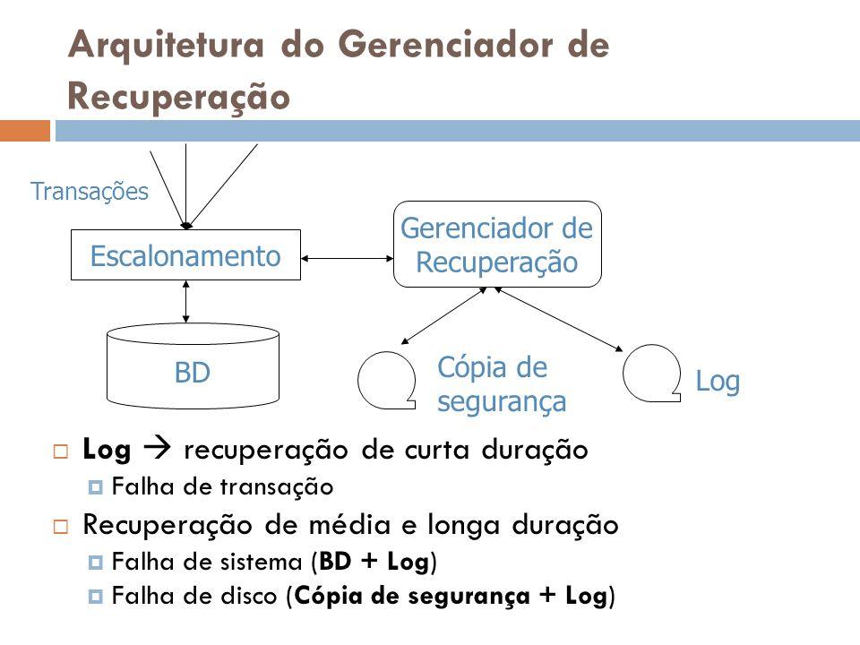 Arquitetura do Gerenciador de Recuperação Log recuperação de curta duração Falha de transação Recuperação de média e longa duração Falha de sistema (B