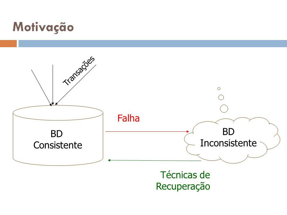 Motivação BD Consistente BD Inconsistente Transações Falha Técnicas de Recuperação