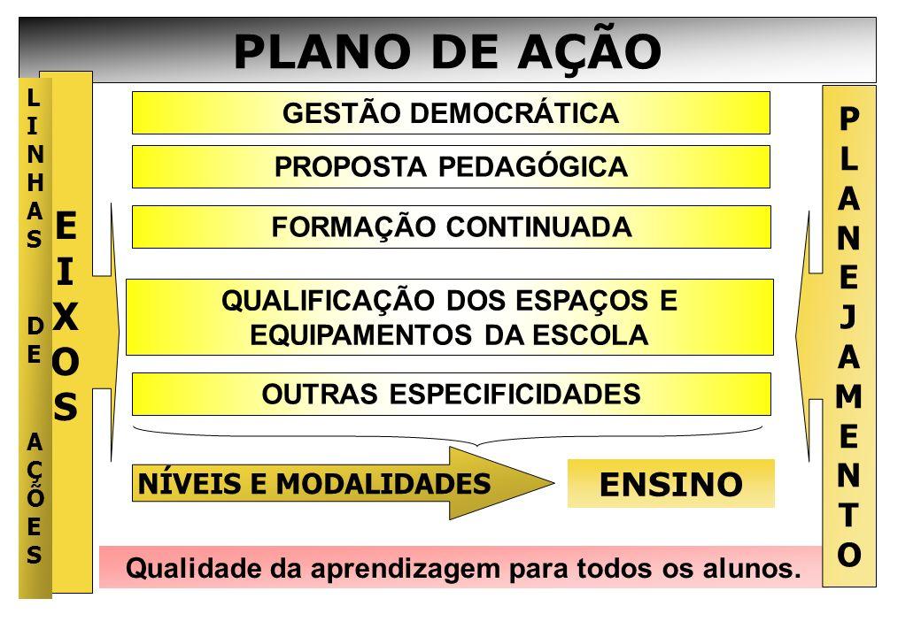 PLANO DE AÇÃO GESTÃO DEMOCRÁTICA PROPOSTA PEDAGÓGICA FORMAÇÃO CONTINUADA QUALIFICAÇÃO DOS ESPAÇOS E EQUIPAMENTOS DA ESCOLA ENSINO Qualidade da aprendi