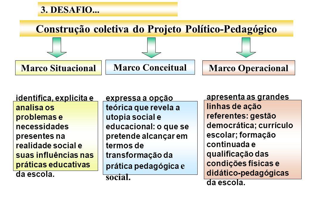 3. DESAFIO... Construção coletiva do Projeto Político-Pedagógico Marco Situacional Marco Conceitual Marco Operacional identifica, explicita e analisa