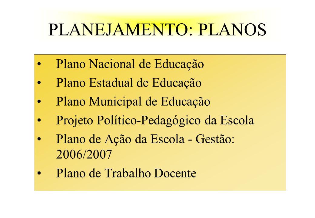 PLANEJAMENTO: PLANOS Plano Nacional de Educação Plano Estadual de Educação Plano Municipal de Educação Projeto Político-Pedagógico da Escola Plano de