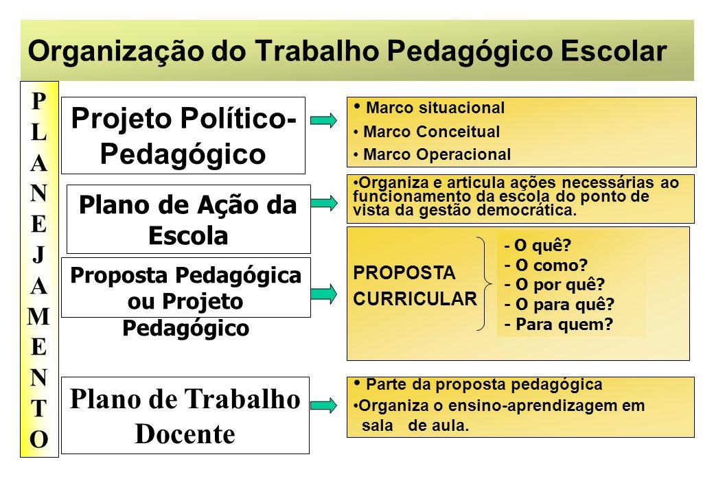 Organização do Trabalho Pedagógico Escolar PLANEJAMENTOPLANEJAMENTO Projeto Político- Pedagógico Plano de Ação da Escola Plano de Trabalho Docente Pro