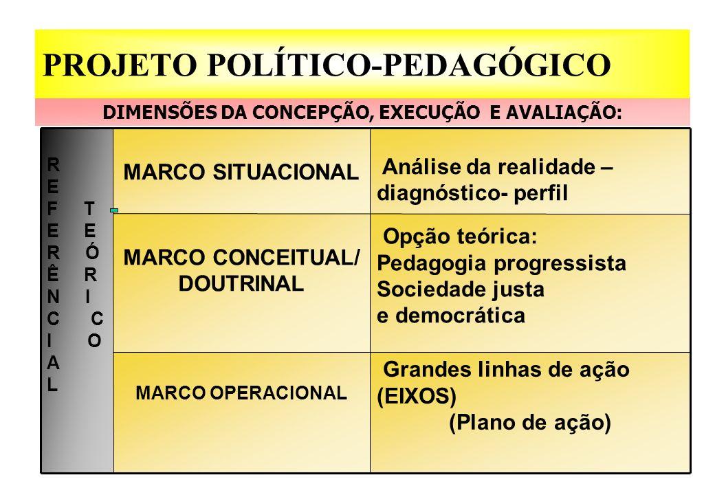 Opção teórica: Pedagogia progressista Sociedade justa e democrática MARCO CONCEITUAL/ DOUTRINAL Grandes linhas de ação (EIXOS) (Plano de ação) MARCO O