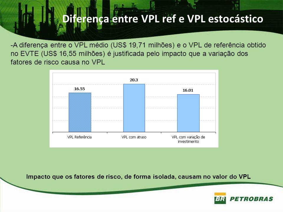 Diferença entre VPL ref e VPL estocástico -A diferença entre o VPL médio (US$ 19,71 milhões) e o VPL de referência obtido no EVTE (US$ 16,55 milhões)