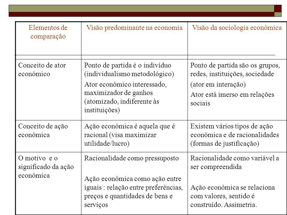 Elementos de comparação Visão predominante na economiaVisão da sociologia econômica Conceito de ator econômico Ponto de partida é o indivíduo (individ
