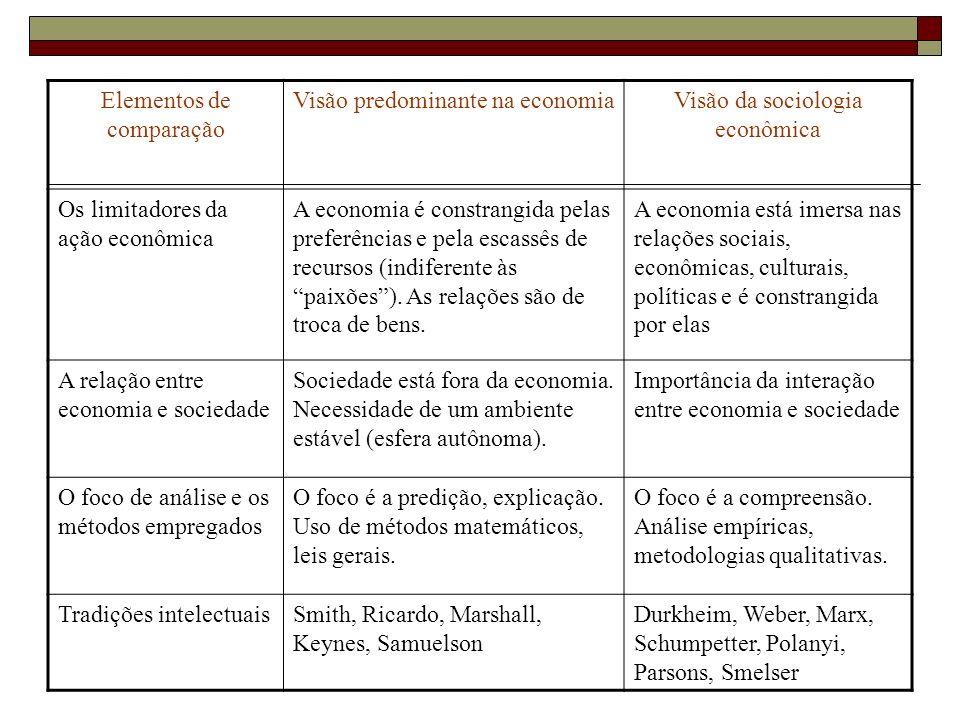 Elementos de comparação Visão predominante na economiaVisão da sociologia econômica Os limitadores da ação econômica A economia é constrangida pelas p