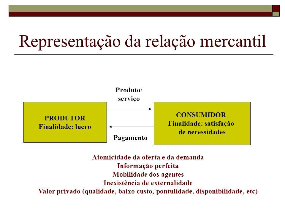 Representação da relação mercantil PRODUTOR Finalidade: lucro CONSUMIDOR Finalidade: satisfação de necessidades Produto/ serviço Pagamento Atomicidade