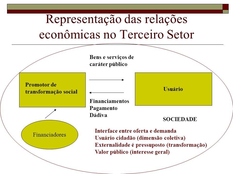 Representação das relações econômicas no Terceiro Setor Usuário Promotor de transformação social Bens e serviços de caráter público Financiamentos Pag