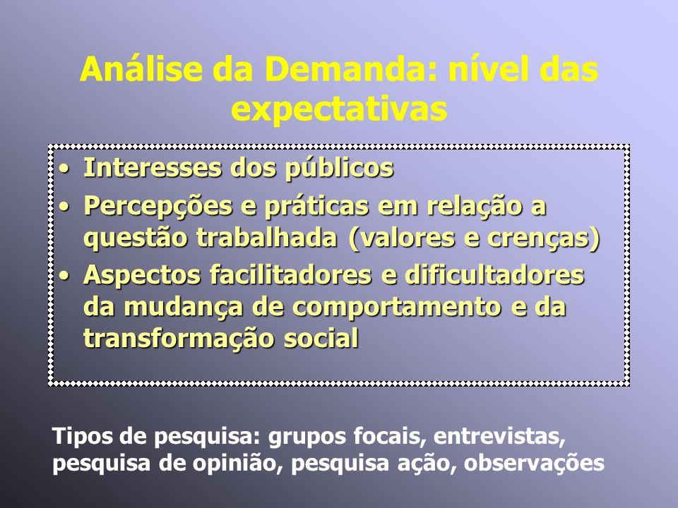Análise da Demanda: nível das expectativas Interesses dos públicosInteresses dos públicos Percepções e práticas em relação a questão trabalhada (valor