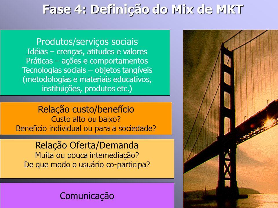 Fase 4: Definição do Mix de MKT Relação Oferta/Demanda Muita ou pouca intemediação? De que modo o usuário co-participa? Produtos/serviços sociais Idéi