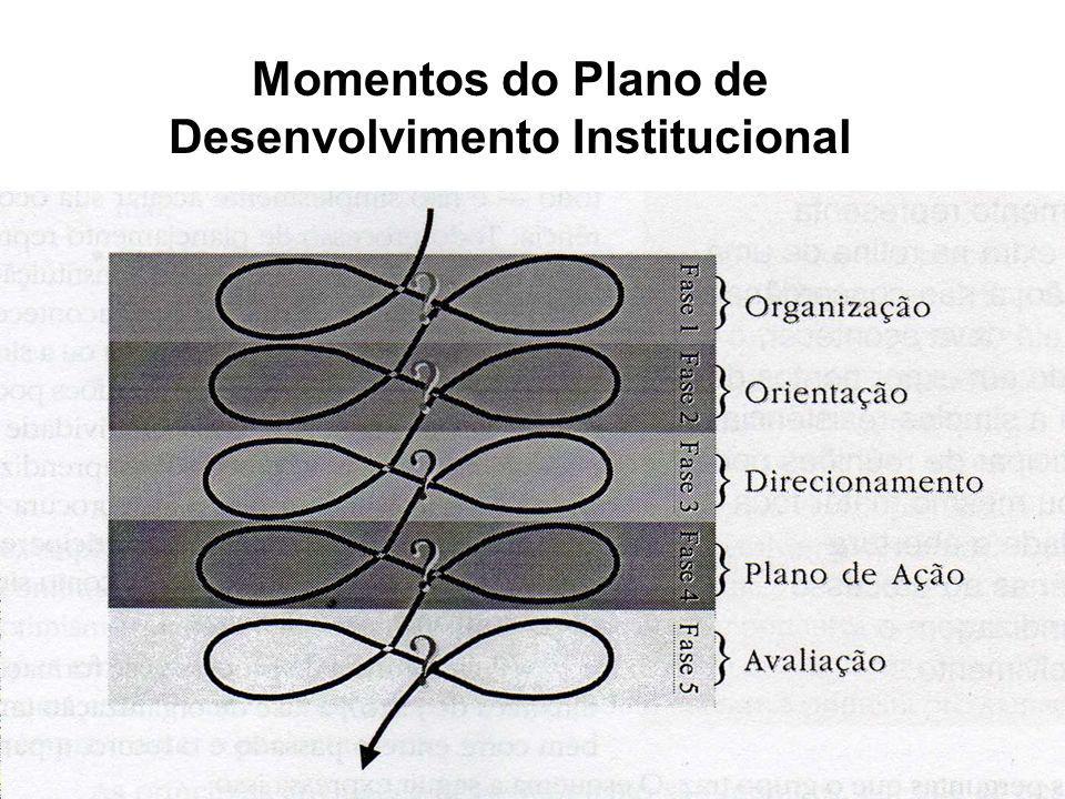 Momento 1 – Organização É a fase de preparação do PDI, de mobilização da equipe.
