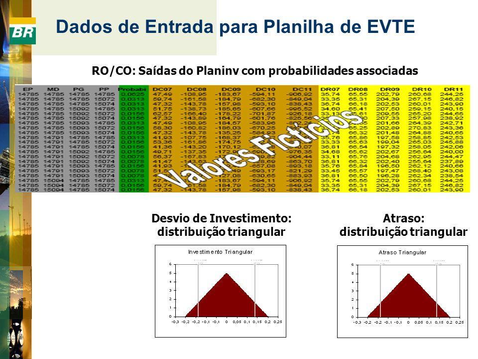 Dados de Entrada para Planilha de EVTE RO/CO: Saídas do Planinv com probabilidades associadas Desvio de Investimento: distribuição triangular Atraso: