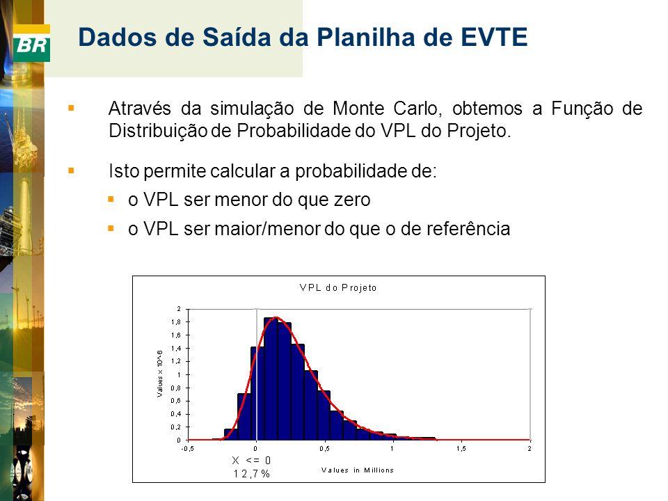 Através da simulação de Monte Carlo, obtemos a Função de Distribuição de Probabilidade do VPL do Projeto. Isto permite calcular a probabilidade de: o
