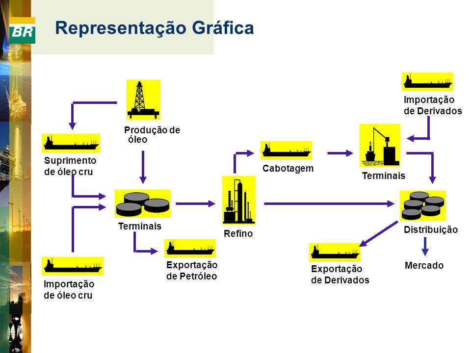 Suprimento de óleo cru Importação de óleo cru Terminais Refino Produção de óleo Terminais Exportação de Derivados Cabotagem Importação de Derivados Di