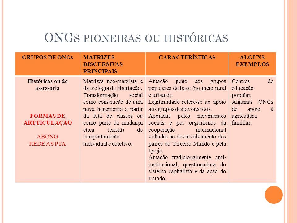 ONG S PIONEIRAS OU HISTÓRICAS GRUPOS DE ONGsMATRIZES DISCURSIVAS PRINCIPAIS CARACTERÍSTICASALGUNS EXEMPLOS Históricas ou de assessoria FORMAS DE ARTTI
