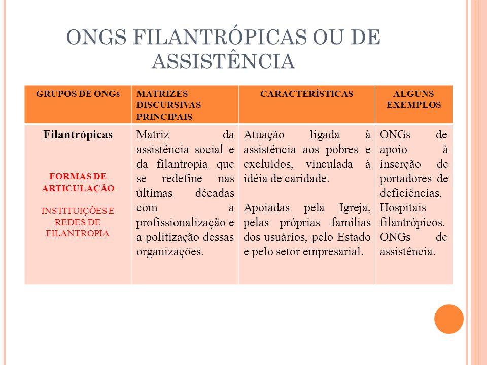 ONGS FILANTRÓPICAS OU DE ASSISTÊNCIA GRUPOS DE ONGsMATRIZES DISCURSIVAS PRINCIPAIS CARACTERÍSTICASALGUNS EXEMPLOS Filantrópicas FORMAS DE ARTICULAÇÃO