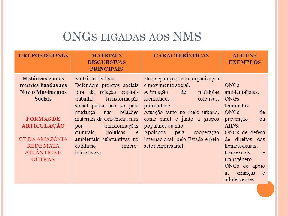ONG S LIGADAS AOS NMS GRUPOS DE ONGsMATRIZES DISCURSIVAS PRINCIPAIS CARACTERÍSTICASALGUNS EXEMPLOS Históricas e mais recentes ligadas aos Novos Movime