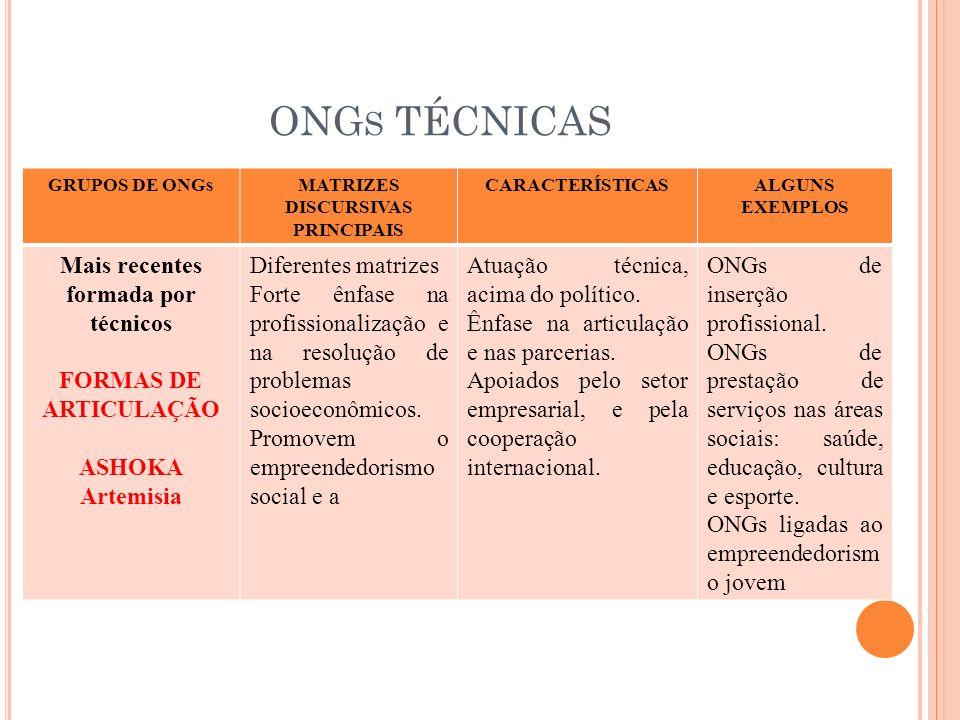 ONG S TÉCNICAS GRUPOS DE ONGsMATRIZES DISCURSIVAS PRINCIPAIS CARACTERÍSTICASALGUNS EXEMPLOS Mais recentes formada por técnicos FORMAS DE ARTICULAÇÃO A