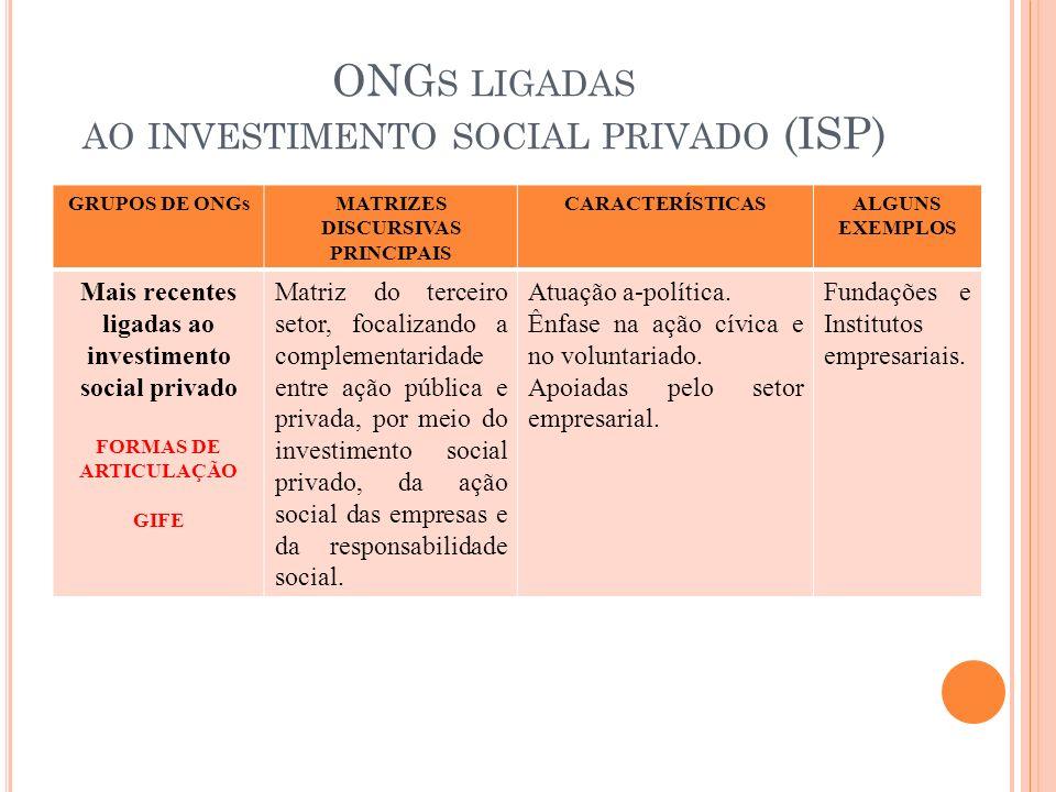 ONG S LIGADAS AO INVESTIMENTO SOCIAL PRIVADO (ISP) GRUPOS DE ONGsMATRIZES DISCURSIVAS PRINCIPAIS CARACTERÍSTICASALGUNS EXEMPLOS Mais recentes ligadas