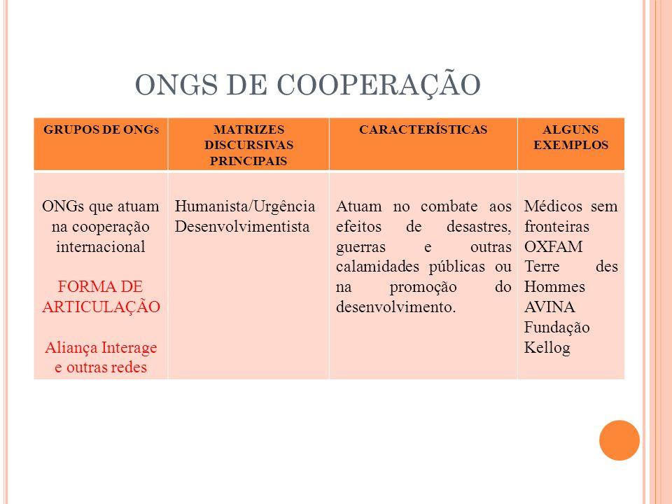 ONGS DE COOPERAÇÃO GRUPOS DE ONGsMATRIZES DISCURSIVAS PRINCIPAIS CARACTERÍSTICASALGUNS EXEMPLOS ONGs que atuam na cooperação internacional FORMA DE AR