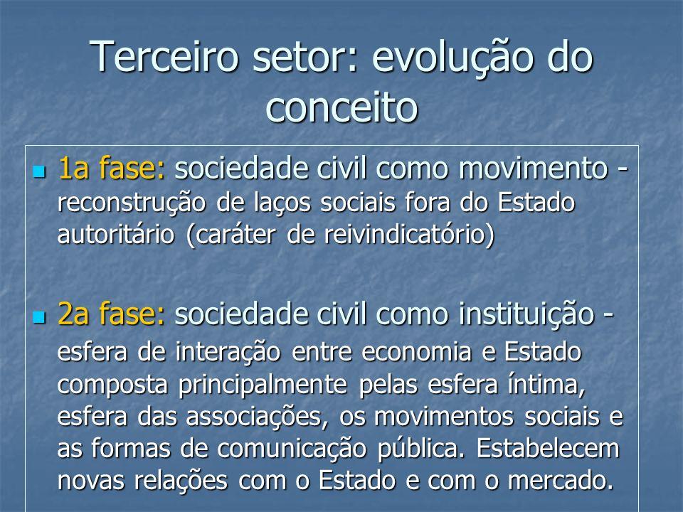 Terceiro setor: evolução do conceito 1a fase: sociedade civil como movimento - reconstrução de laços sociais fora do Estado autoritário (caráter de re