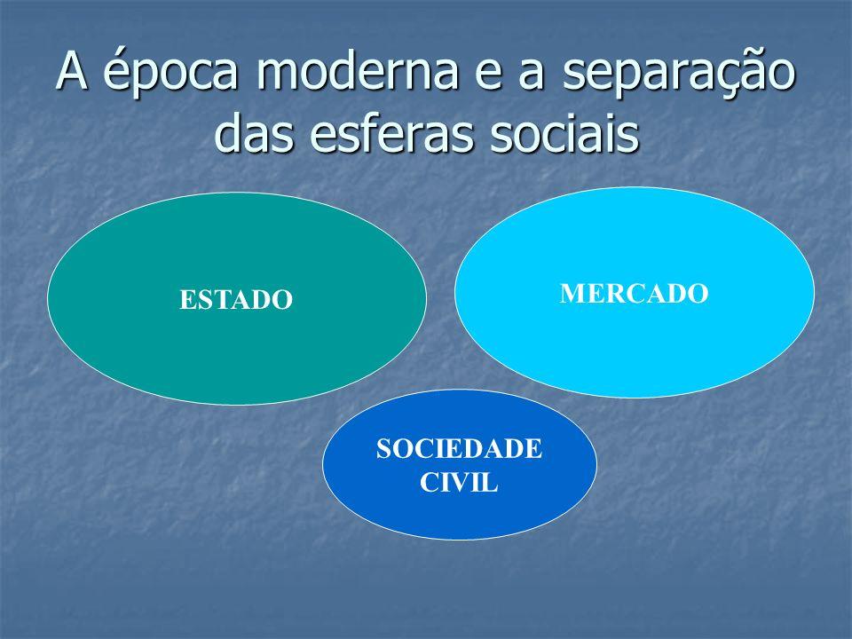 A época moderna e a separação das esferas sociais ESTADO MERCADO SOCIEDADE CIVIL