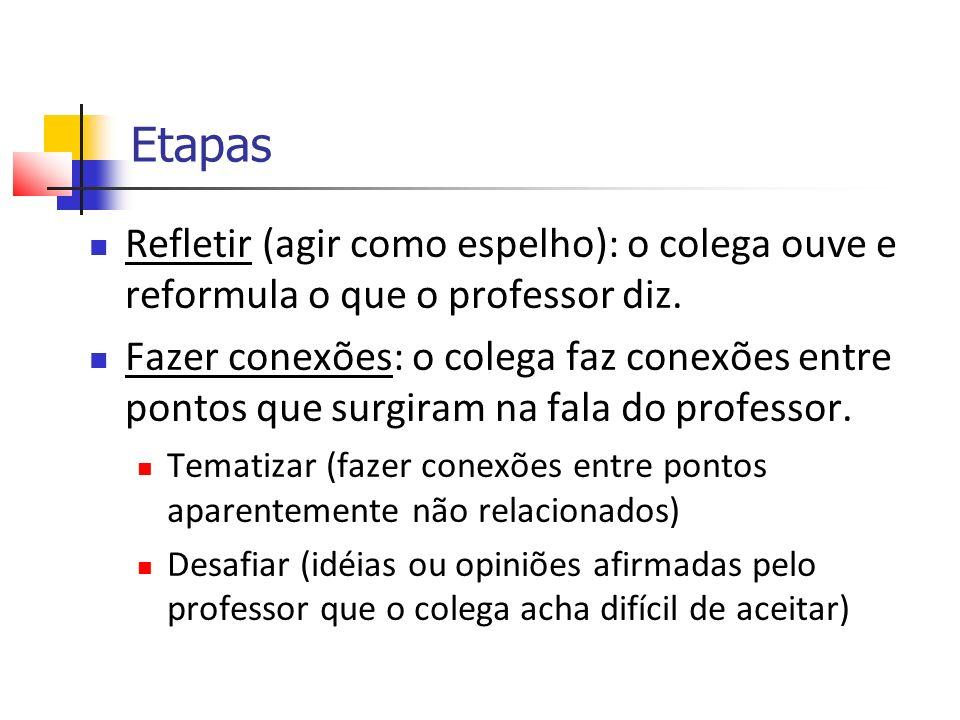 Etapas Refletir (agir como espelho): o colega ouve e reformula o que o professor diz.