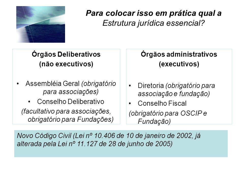 Para colocar isso em prática qual a Estrutura jurídica essencial? Órgãos Deliberativos (não executivos) Assembléia Geral (obrigatório para associações