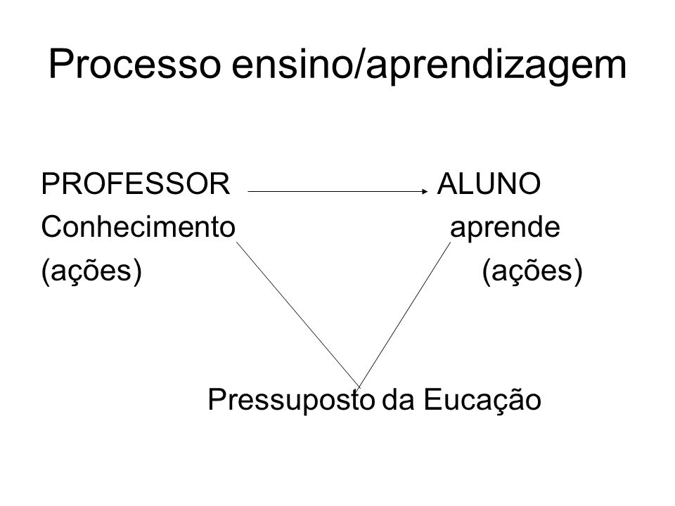 Processo ensino/aprendizagem PROFESSOR ALUNO Conhecimento aprende (ações) Pressuposto da Eucação