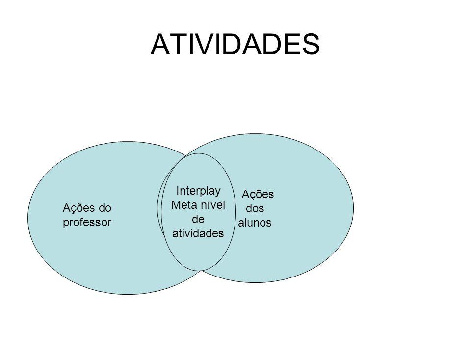 ATIVIDADES Ações dos alunos Interplay Meta nível de atividades Ações do professor
