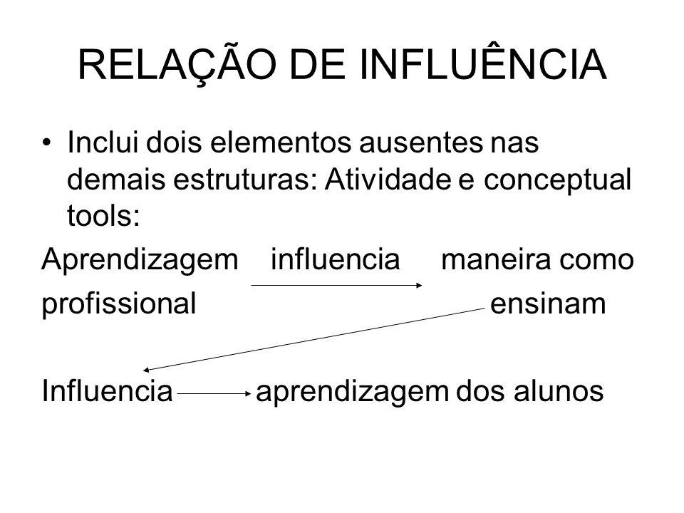 RELAÇÃO DE INFLUÊNCIA Inclui dois elementos ausentes nas demais estruturas: Atividade e conceptual tools: Aprendizagem influencia maneira como profiss