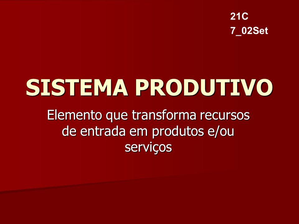 SISTEMA PRODUTIVO Elemento que transforma recursos de entrada em produtos e/ou serviços 21C 7_02Set