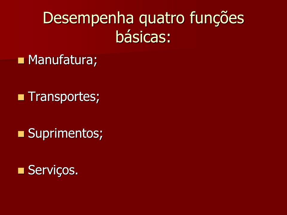 Desempenha quatro funções básicas: Manufatura; Manufatura; Transportes; Transportes; Suprimentos; Suprimentos; Serviços. Serviços.