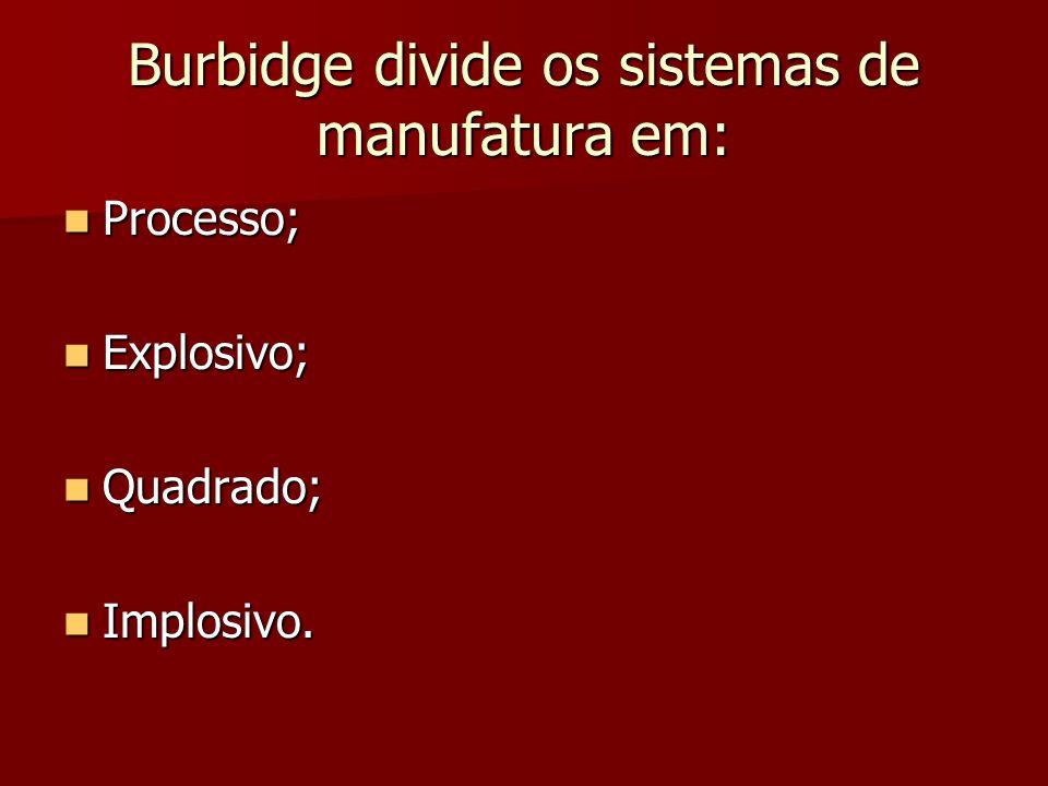 Burbidge divide os sistemas de manufatura em: Processo; Processo; Explosivo; Explosivo; Quadrado; Quadrado; Implosivo. Implosivo.