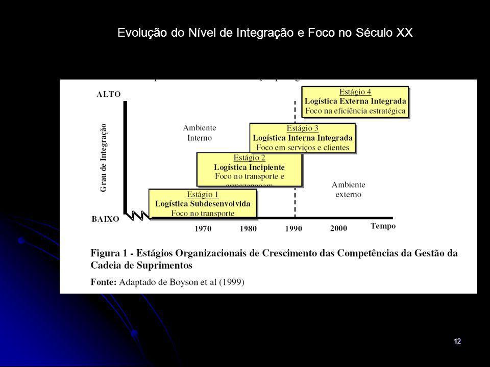 12 Evolução do Nível de Integração e Foco no Século XX